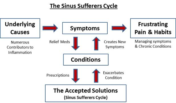 Stop sinus congestion, sinus pain, headaches, mucus, sinus symptoms